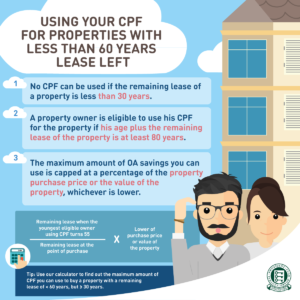 Can I use my CPF for properties with less than 60 years lease left 2